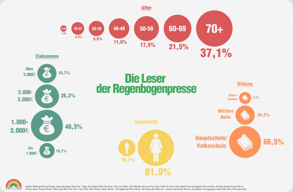 Infografik: Leser der Regenbogenpresse